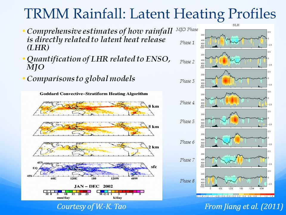 TRMM Rainfall: Latent Heating Profiles Comprehensive estimates of how rainfall is directly related to latent heat release (LHR) Quantification of LHR related to ENSO, MJO Comparisons to global models From Jiang et al.