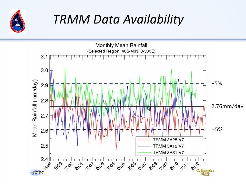 2.76mm/day  5% +5% TRMM Data Availability