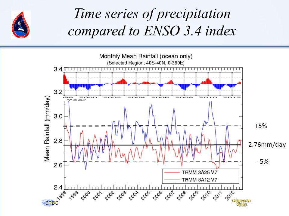 Time series of precipitation compared to ENSO 3.4 index 2.76mm/day +5%  5%