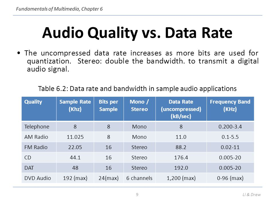 Fundamentals of Multimedia, Chapter 6 Audio Quality vs. Data Rate The uncompressed data rate increases as more bits are used for quantization. Stereo: