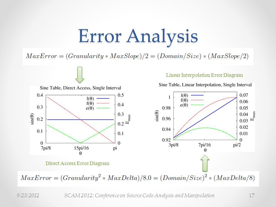 SCAM 2012: Conference on Source Code Analysis and Manipulation9/23/ Error Analysis Direct Access Error Diagram Linear Interpolation Error Diagram