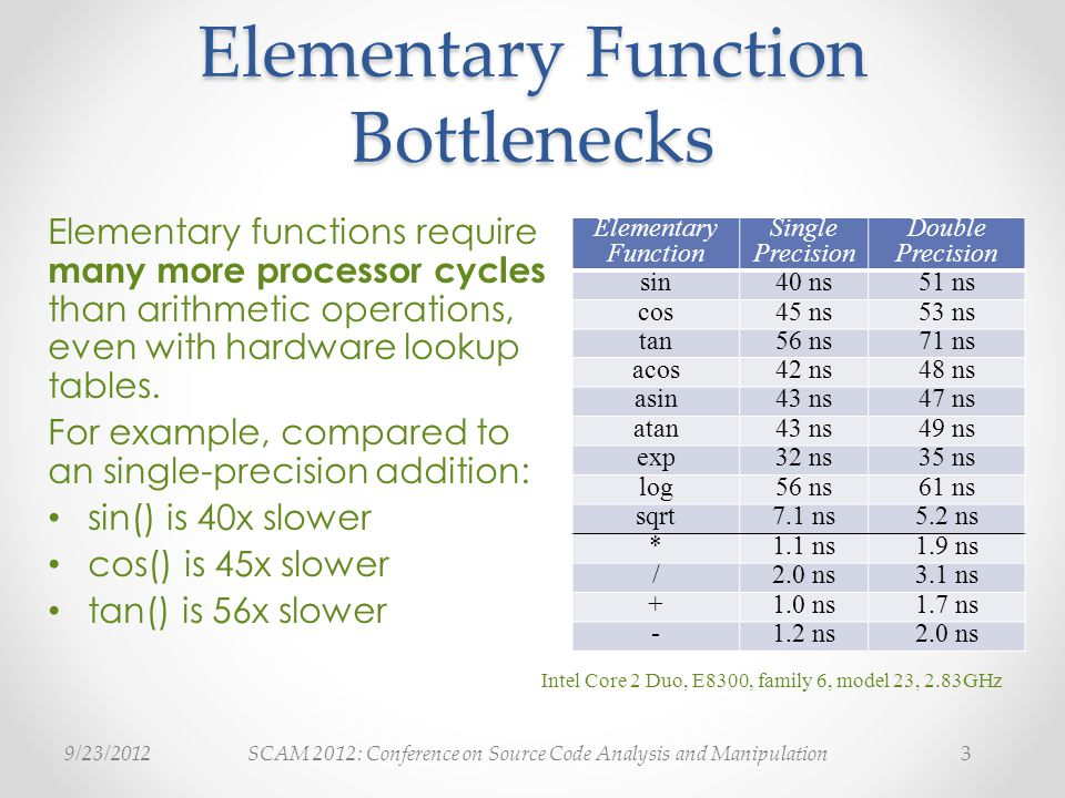 SCAM 2012: Conference on Source Code Analysis and Manipulation9/23/20123 Elementary Function Bottlenecks Elementary functions require many more processor cycles than arithmetic operations, even with hardware lookup tables.