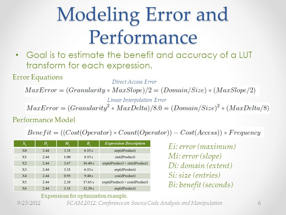 SCAM 2012: Conference on Source Code Analysis and Manipulation9/23/20126 Modeling Error and Performance Ei: error (maximum) Mi: error (slope) Di: domain (extent) Si: size (entries) Bi: benefit (seconds) Expressions for optimization example.