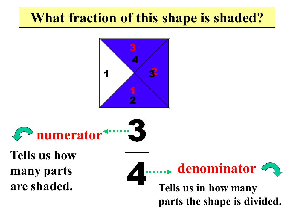 A Fraction is made up of 2 numbers The top number is called the numerator The bottom number is called the denominator