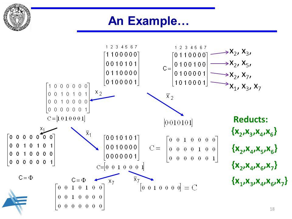 An Example… 18 x 2, x 3, x 2, x 5, x 2, x 7, x 1, x 3, x 7 Reducts: {x 1,x 3,x 4,x 6,x 7 } {x 2,x 3,x 4,x 6 } {x 2,x 4,x 5,x 6 } {x 2,x 4,x 6,x 7 }