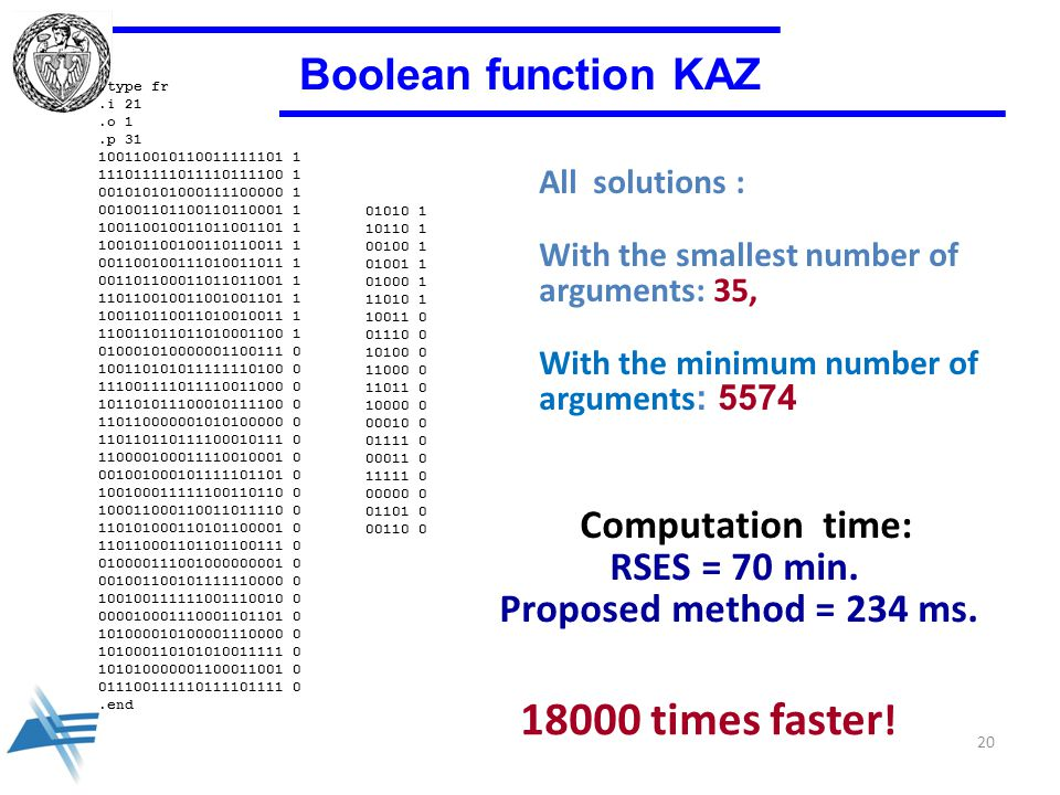20 Boolean function KAZ.type fr.i 21.o 1.p 31 100110010110011111101 1 111011111011110111100 1 001010101000111100000 1 001001101100110110001 1 100110010011011001101 1 100101100100110110011 1 001100100111010011011 1 001101100011011011001 1 110110010011001001101 1 100110110011010010011 1 110011011011010001100 1 010001010000001100111 0 100110101011111110100 0 111001111011110011000 0 101101011100010111100 0 110110000001010100000 0 110110110111100010111 0 110000100011110010001 0 001001000101111101101 0 100100011111100110110 0 100011000110011011110 0 110101000110101100001 0 110110001101101100111 0 010000111001000000001 0 001001100101111110000 0 100100111111001110010 0 000010001110001101101 0 101000010100001110000 0 101000110101010011111 0 101010000001100011001 0 011100111110111101111 0.end All solutions : With the smallest number of arguments: 35, With the minimum number of arguments : 5574 Computation time: RSES = 70 min.