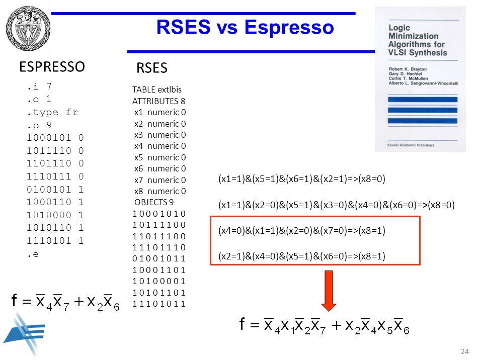 24 RSES vs Espresso RSES.i 7.o 1.type fr.p 9 1000101 0 1011110 0 1101110 0 1110111 0 0100101 1 1000110 1 1010000 1 1010110 1 1110101 1.e ESPRESSO TABLE extlbis ATTRIBUTES 8 x1 numeric 0 x2 numeric 0 x3 numeric 0 x4 numeric 0 x5 numeric 0 x6 numeric 0 x7 numeric 0 x8 numeric 0 OBJECTS 9 1 0 0 0 1 0 1 0 1 0 1 1 1 1 0 0 1 1 0 1 1 1 0 0 1 1 1 0 0 1 0 0 1 0 1 1 1 0 0 0 1 1 0 1 1 0 1 0 0 0 0 1 1 0 1 0 1 1 0 1 1 1 1 0 1 0 1 1 (x1=1)&(x5=1)&(x6=1)&(x2=1)=>(x8=0) (x1=1)&(x2=0)&(x5=1)&(x3=0)&(x4=0)&(x6=0)=>(x8=0) (x4=0)&(x1=1)&(x2=0)&(x7=0)=>(x8=1) (x2=1)&(x4=0)&(x5=1)&(x6=0)=>(x8=1)