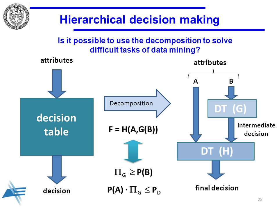 Hierarchical decision making BA DT (G) DT (H) final decision attributes decision table intermediate decision decision attributes 25 F = H(A,G(B))  G  P(B) P(A)   G  P D Is it possible to use the decomposition to solve difficult tasks of data mining.