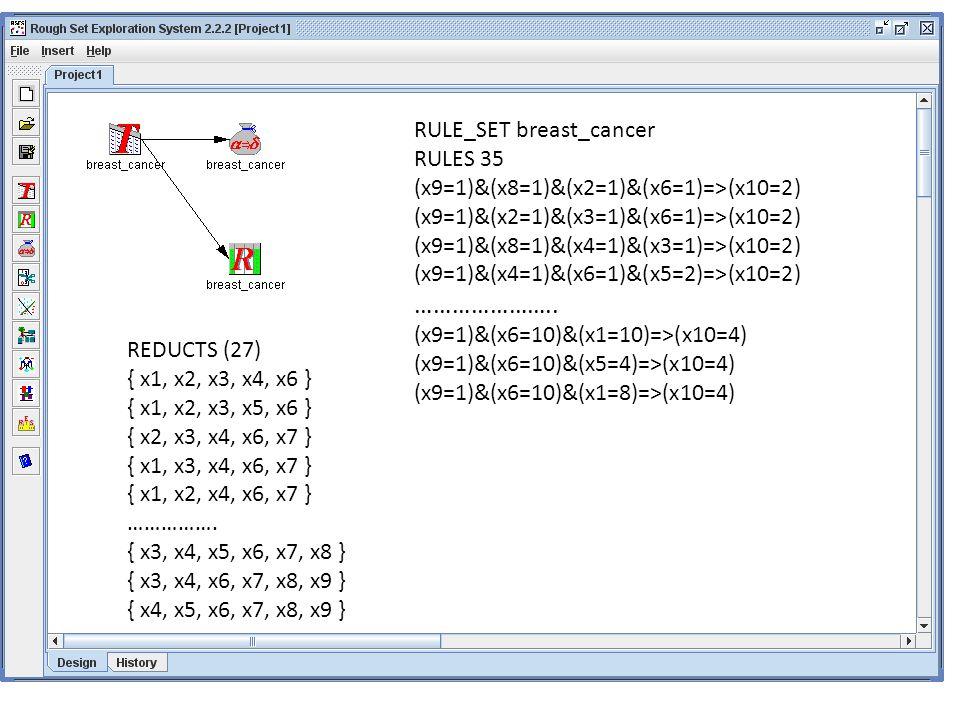 RULE_SET breast_cancer RULES 35 (x9=1)&(x8=1)&(x2=1)&(x6=1)=>(x10=2) (x9=1)&(x2=1)&(x3=1)&(x6=1)=>(x10=2) (x9=1)&(x8=1)&(x4=1)&(x3=1)=>(x10=2) (x9=1)&(x4=1)&(x6=1)&(x5=2)=>(x10=2) …………………..