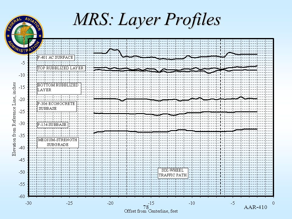 AAR MRS: Layer Profiles