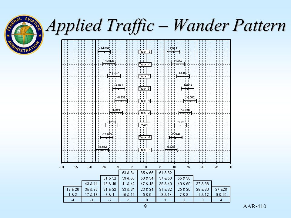 AAR Applied Traffic – Wander Pattern