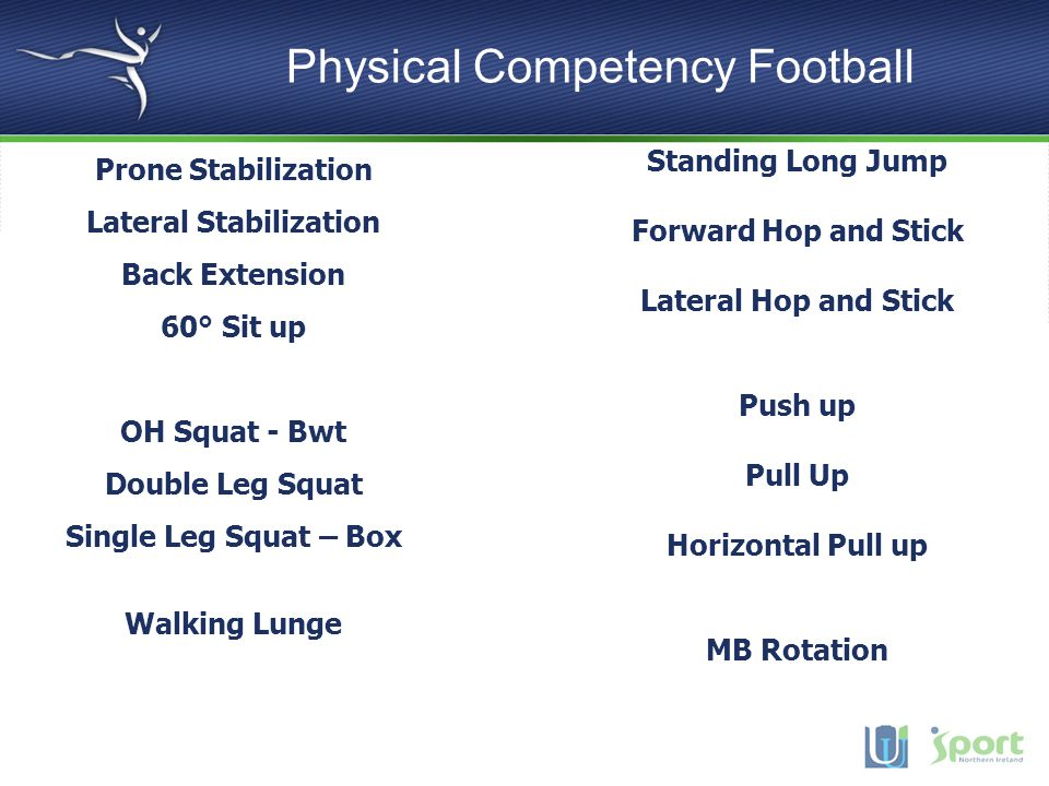 Physical Competency Football Prone Stabilization Lateral Stabilization Back Extension 60° Sit up OH Squat - Bwt Double Leg Squat Single Leg Squat – Box Walking Lunge Standing Long Jump Forward Hop and Stick Lateral Hop and Stick Push up Pull Up Horizontal Pull up MB Rotation