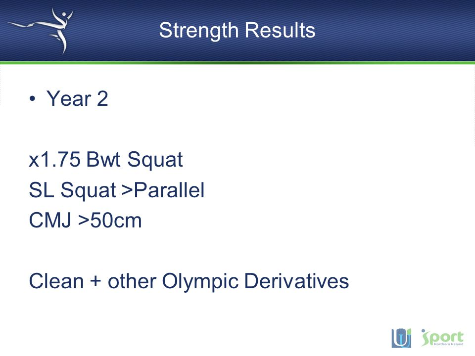 Strength Results Year 2 x1.75 Bwt Squat SL Squat >Parallel CMJ >50cm Clean + other Olympic Derivatives