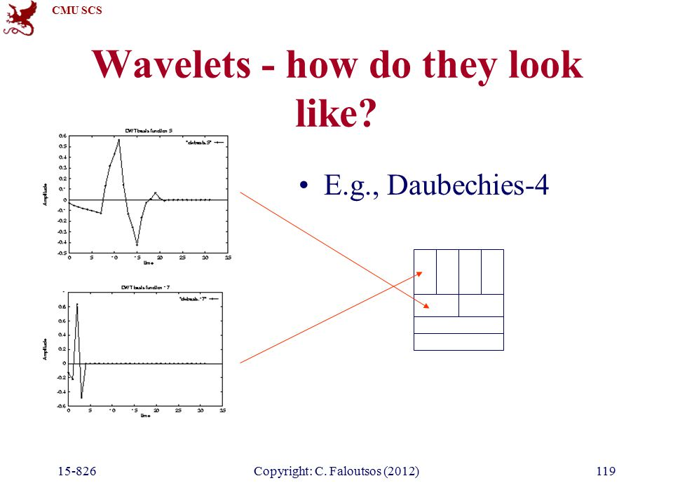 CMU SCS Copyright: C. Faloutsos (2012)119 Wavelets - how do they look like.