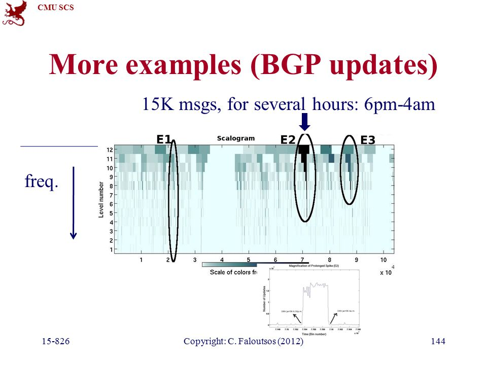 CMU SCS More examples (BGP updates) Copyright: C.