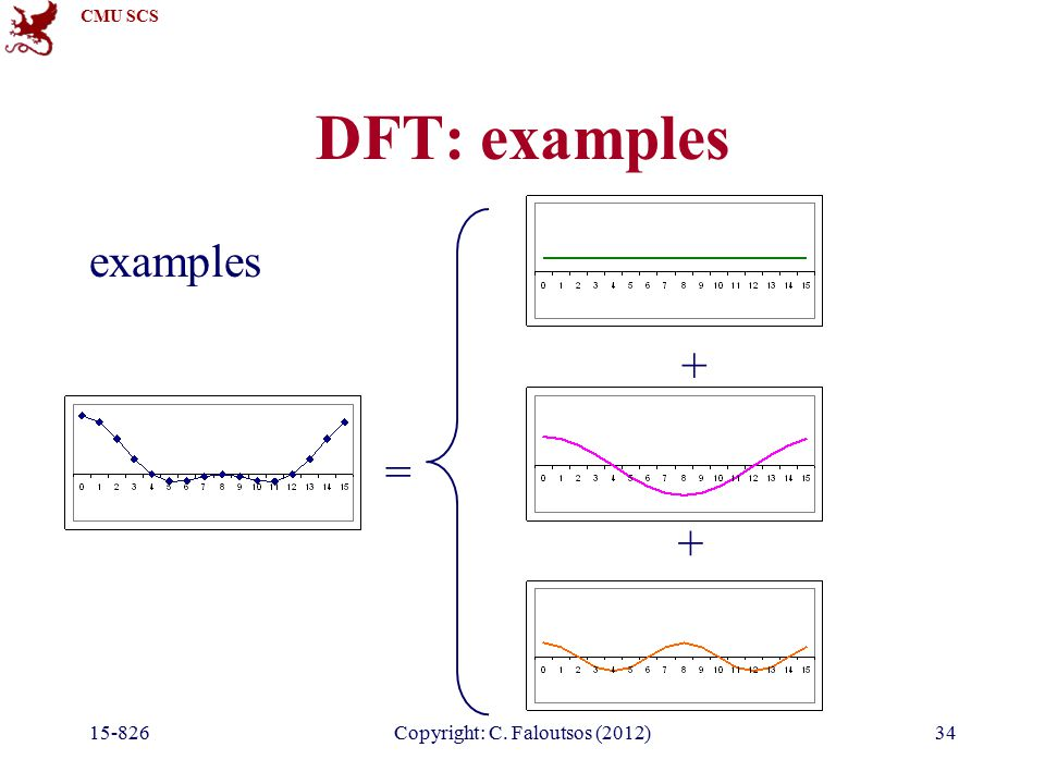 CMU SCS 15-826Copyright: C. Faloutsos (2012)34 DFT: examples examples = + +