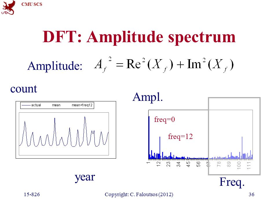 CMU SCS 15-826Copyright: C. Faloutsos (2012)36 DFT: Amplitude spectrum year count Freq.