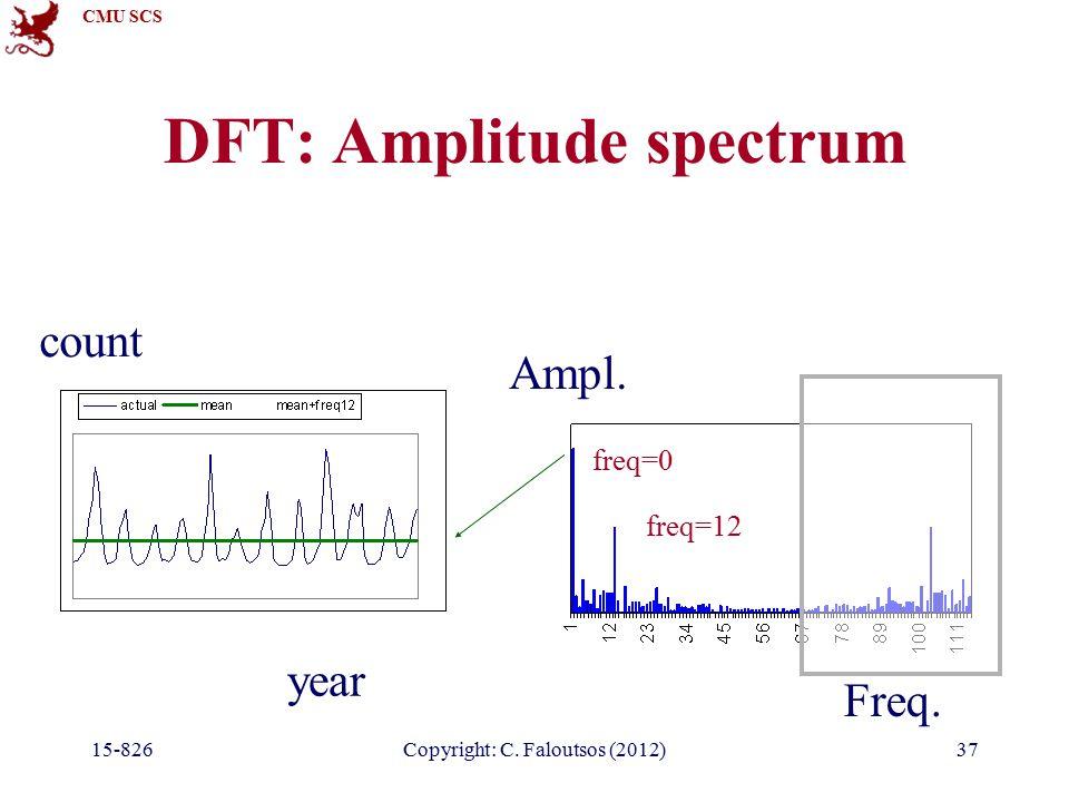 CMU SCS 15-826Copyright: C. Faloutsos (2012)37 DFT: Amplitude spectrum year count Freq.
