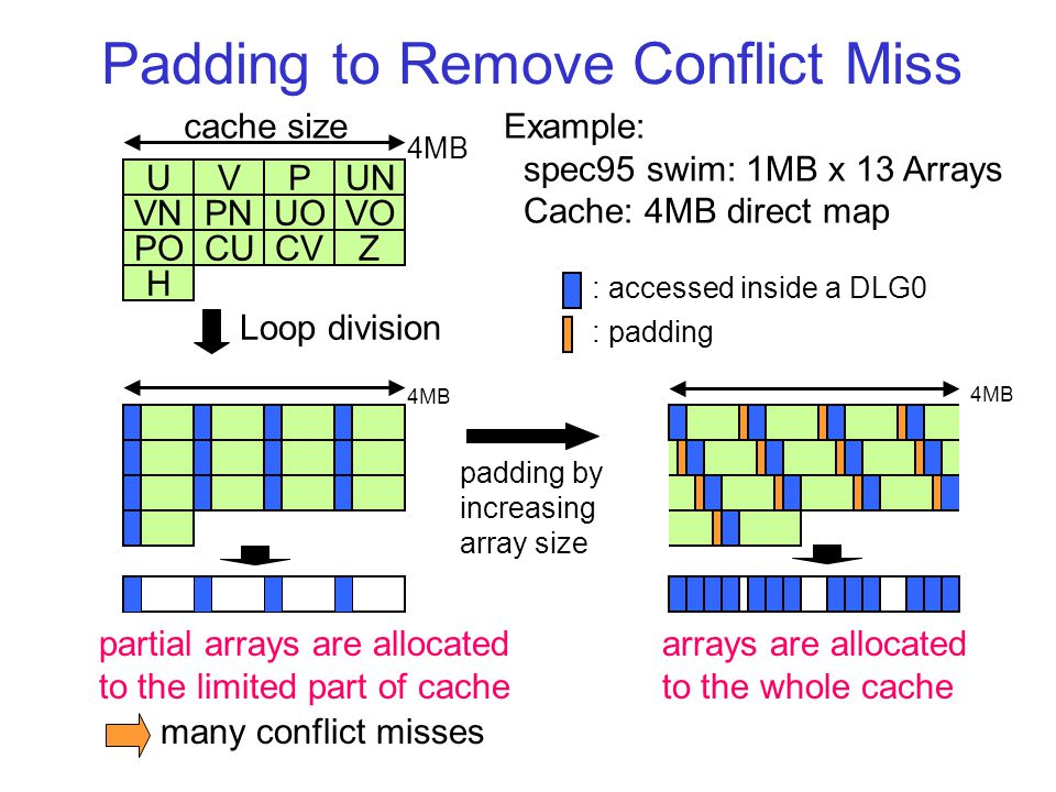 Padding to Remove Conflict Miss UPUNV VNVOPNUO POZCVCU H 4MB : accessed inside a DLG0 4MB Loop division padding by increasing array size Example: spec