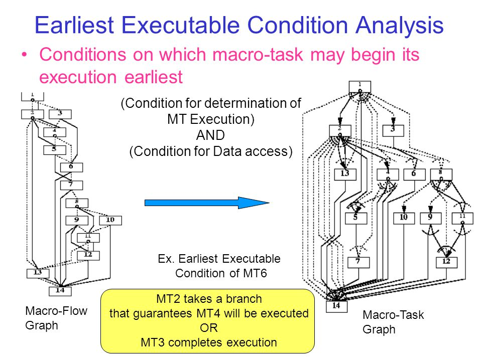 Earliest Executable Condition Analysis Conditions on which macro-task may begin its execution earliest Ex.