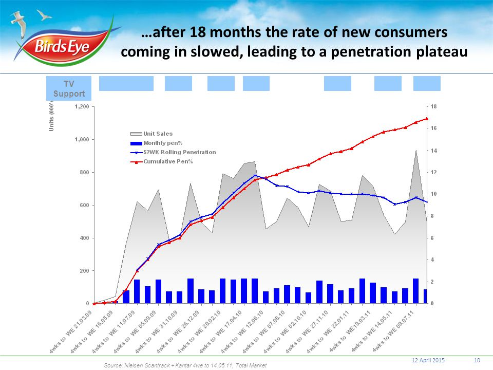 12 April 201510 …after 18 months the rate of new consumers coming in slowed, leading to a penetration plateau TV Support Source: Nielsen Scantrack + K