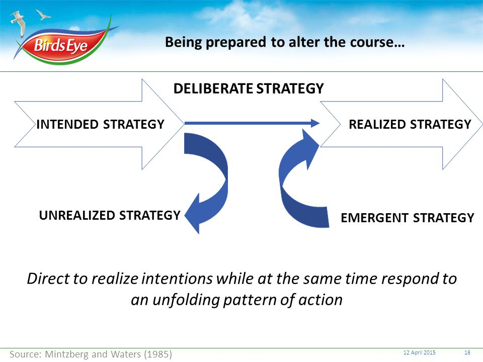 12 April 201518 Being prepared to alter the course… INTENDED STRATEGYREALIZED STRATEGY DELIBERATE STRATEGY UNREALIZED STRATEGY EMERGENT STRATEGY Sourc