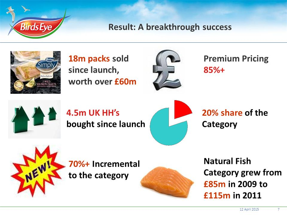 12 April 20157 Result: A breakthrough success 18m packs sold since launch, worth over £60m 4.5m UK HH's bought since launch Premium Pricing 85%+ 20% s