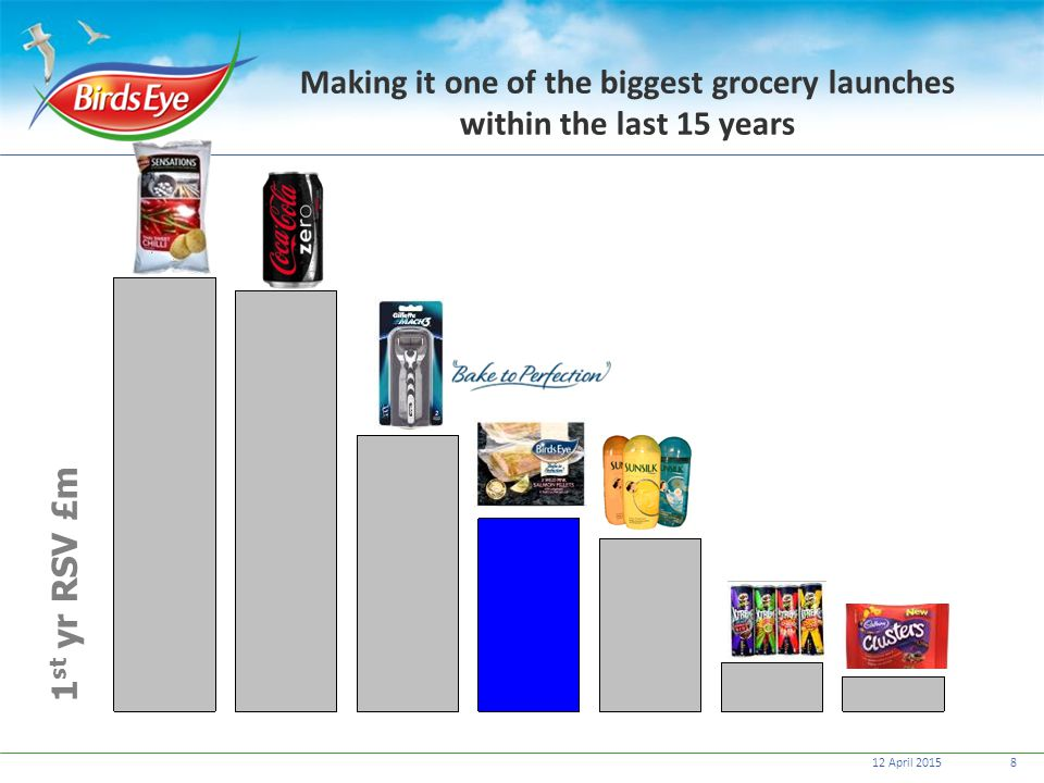 12 April 20158 1 st yr RSV £m Making it one of the biggest grocery launches within the last 15 years