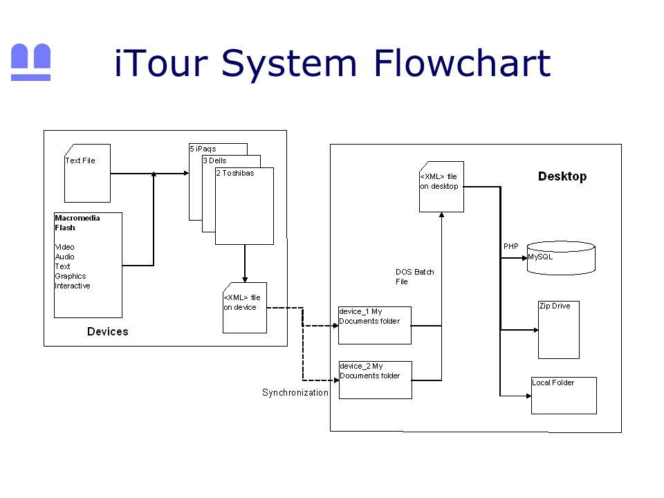 iTour System Flowchart