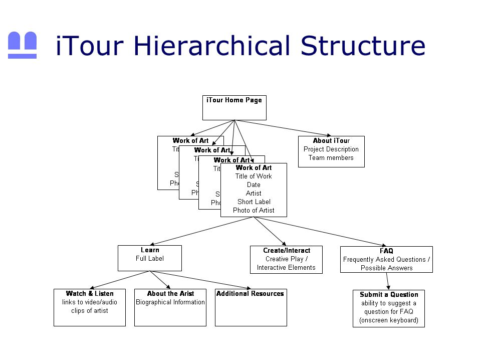 iTour Hierarchical Structure