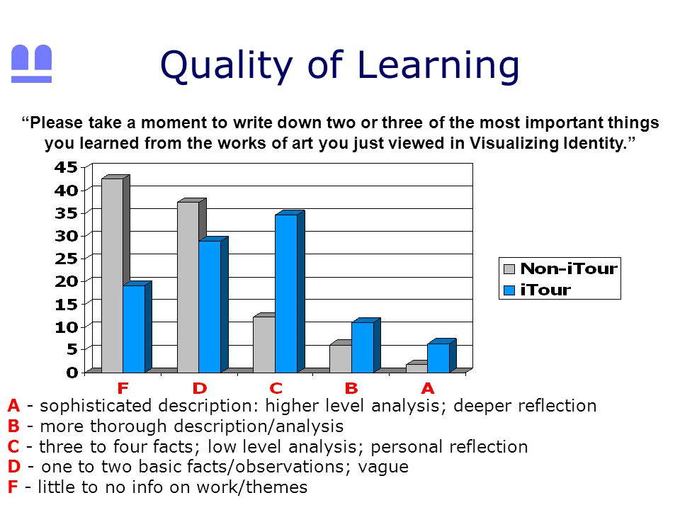 Quality of Learning A - sophisticated description: higher level analysis; deeper reflection B - more thorough description/analysis C - three to four facts; low level analysis; personal reflection D - one to two basic facts/observations; vague F - little to no info on work/themes Please take a moment to write down two or three of the most important things you learned from the works of art you just viewed in Visualizing Identity.