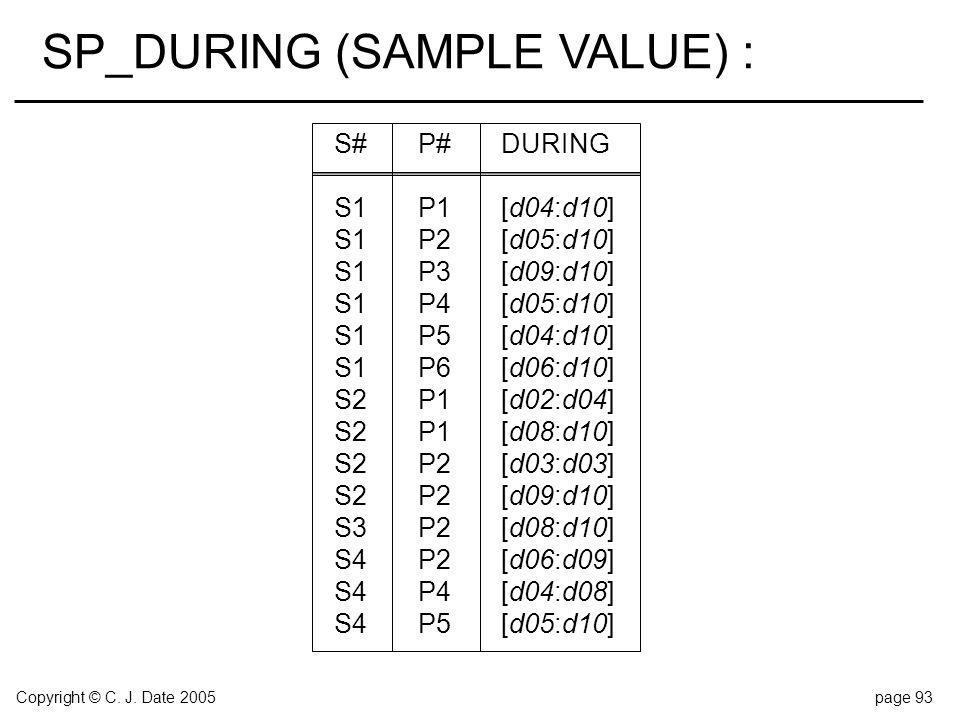 Copyright © C. J. Date 2005page 93 S#P#DURING S1P1[d04:d10] S1P2[d05:d10] S1P3[d09:d10] S1P4[d05:d10] S1P5[d04:d10] S1P6[d06:d10] S2P1[d02:d04] S2P1[d