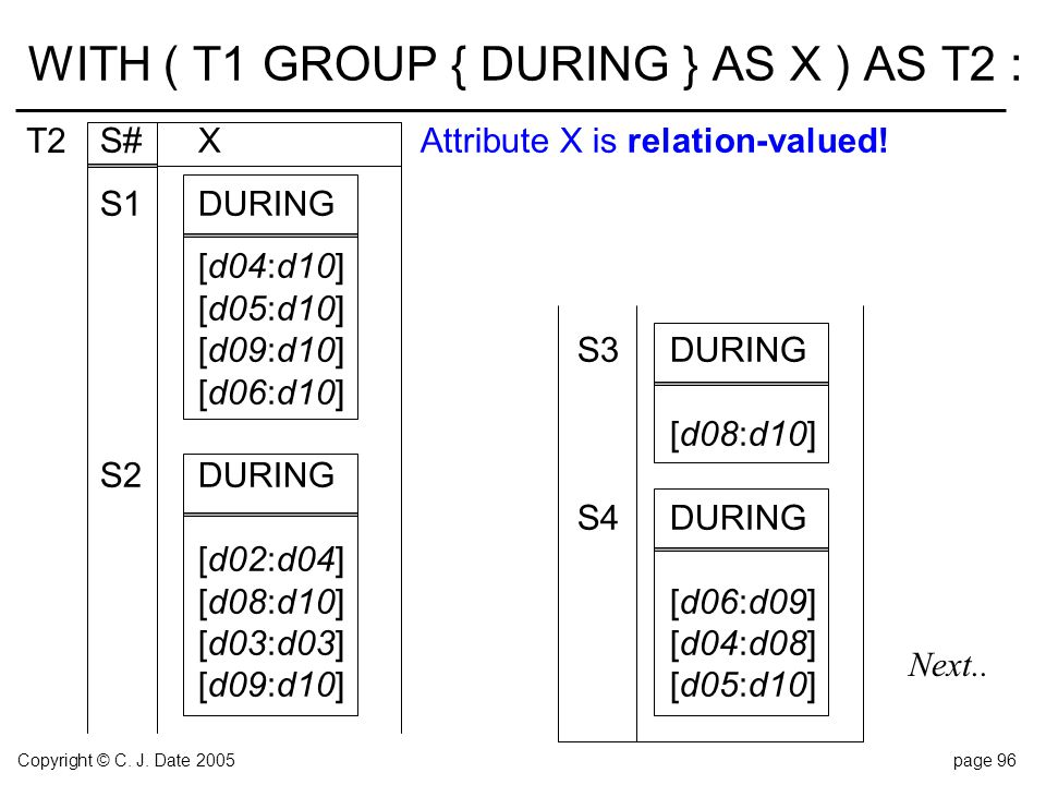 Copyright © C. J. Date 2005page 96 WITH ( T1 GROUP { DURING } AS X ) AS T2 : S#XAttribute X is relation-valued! S1DURING [d04:d10] [d05:d10] [d09:d10]