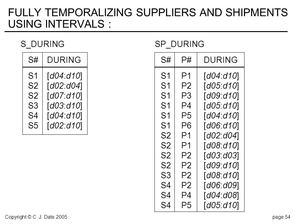 Copyright © C. J. Date 2005page 54 FULLY TEMPORALIZING SUPPLIERS AND SHIPMENTS USING INTERVALS : S_DURINGSP_DURING S#DURINGS#P#DURING S1 [d04:d10]S1P1