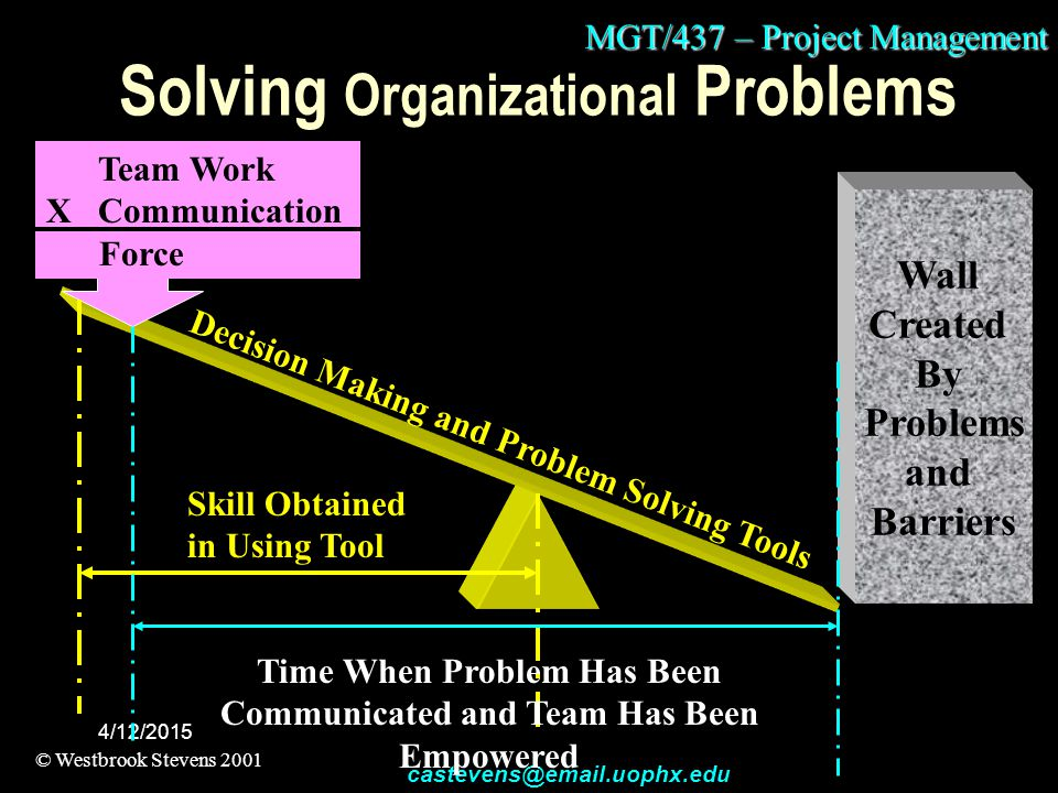 MGT/437 – Project Management © Westbrook Stevens 2001 castevens@email.uophx.edu 4/12/2015 Solving Organizational Problems Wall Created By Problems and Barriers Team Work X Communication Force Decision Making and Problem Solving Tools Skill Obtained in Using Tool Time When Problem Has Been Communicated and Team Has Been Empowered