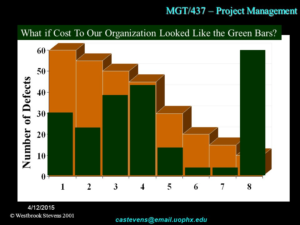 MGT/437 – Project Management © Westbrook Stevens 2001 castevens@email.uophx.edu 4/12/2015 Number of Defects What if Cost To Our Organization Looked Like the Green Bars?