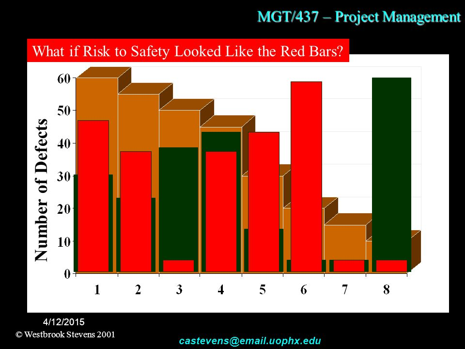 MGT/437 – Project Management © Westbrook Stevens 2001 castevens@email.uophx.edu 4/12/2015 Number of Defects What if Risk to Safety Looked Like the Red Bars?