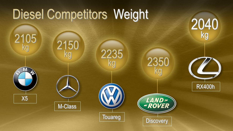 Diesel Competitors Weight 2105 kg 2105 kg 2150 kg 2150 kg 2235 kg 2235 kg 2350 kg 2350 kg 2040 kg 2040 kg X5 M-Class Touareg Discovery RX400h