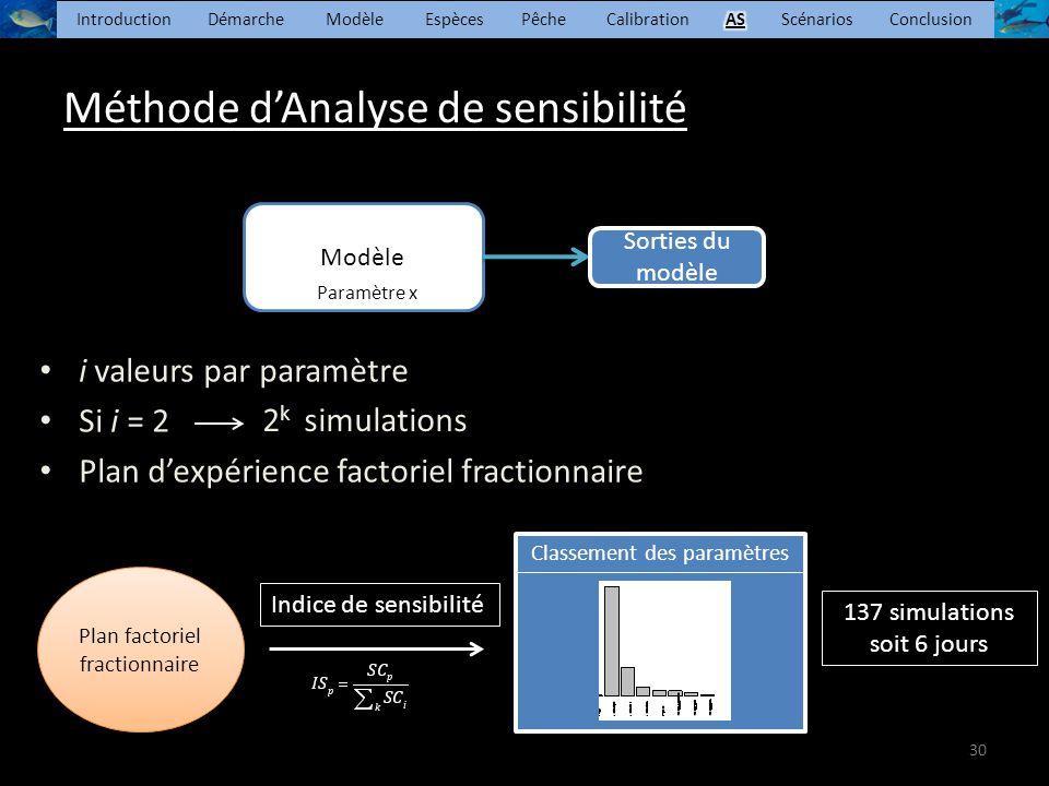 Méthode d'Analyse de sensibilité i valeurs par paramètre Si i = 2 Plan d'expérience factoriel fractionnaire Modèle Sorties du modèle Paramètre x Soutenance de thèse B.