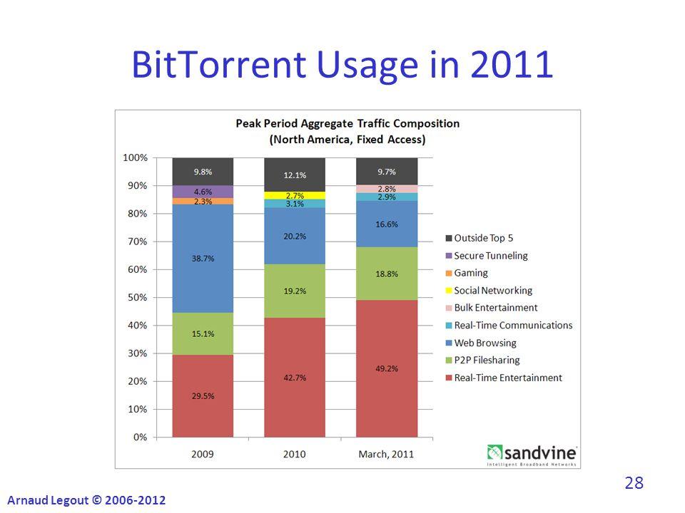 BitTorrent Usage in 2011 Arnaud Legout © 2006-2012 28