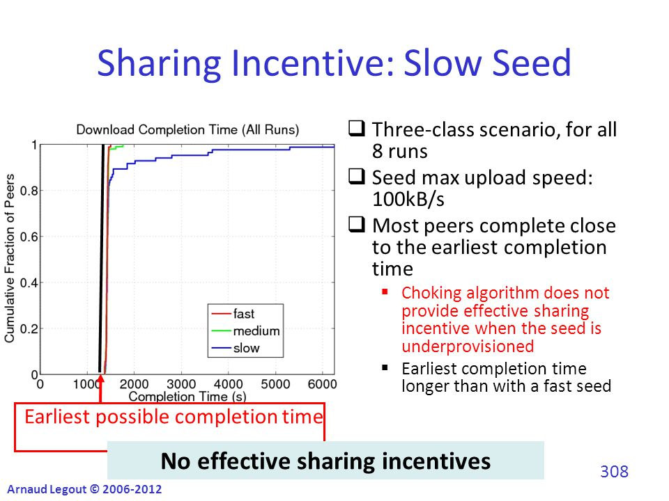 Sharing Incentive: Slow Seed  Three-class scenario, for all 8 runs  Seed max upload speed: 100kB/s  Most peers complete close to the earliest completion time  Choking algorithm does not provide effective sharing incentive when the seed is underprovisioned  Earliest completion time longer than with a fast seed Earliest possible completion time No effective sharing incentives Arnaud Legout © 2006-2012 308