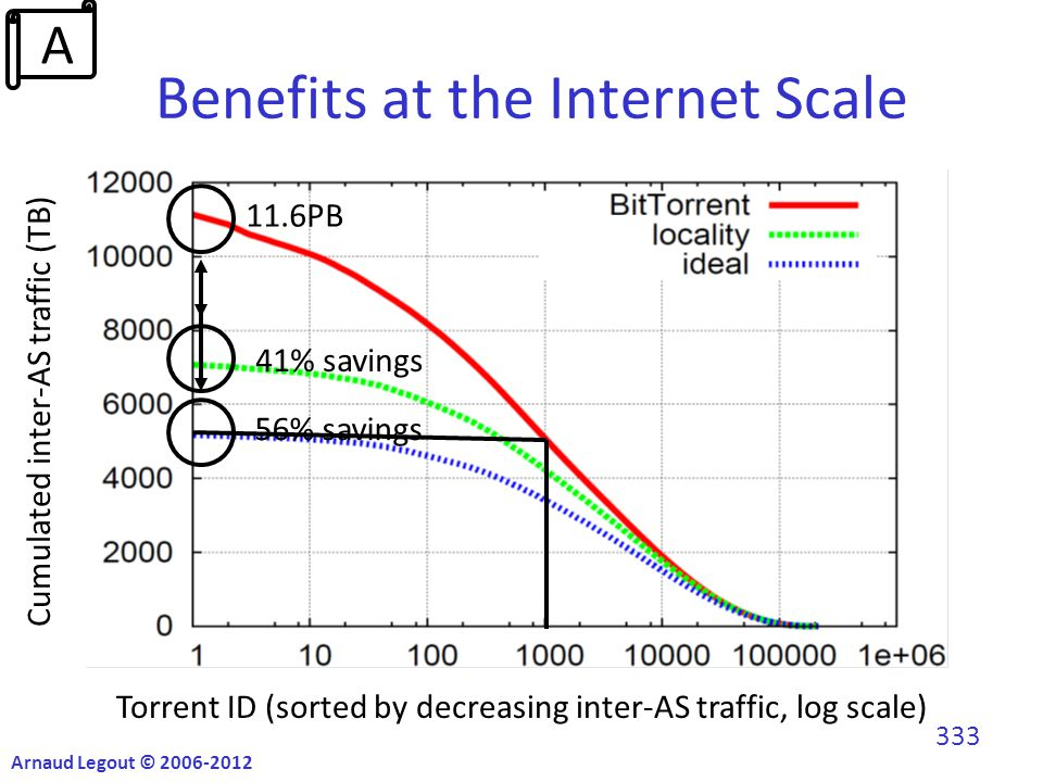 Benefits at the Internet Scale Cumulated inter-AS traffic (TB) Torrent ID (sorted by decreasing inter-AS traffic, log scale) 11.6PB 41% savings 56% savings Arnaud Legout © 2006-2012 333 A