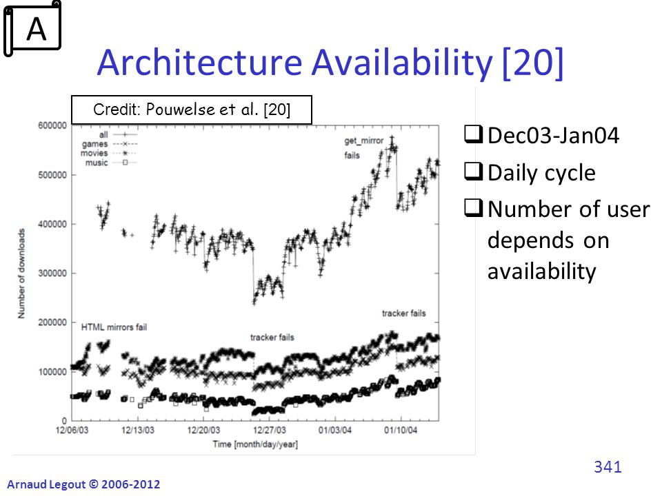 Architecture Availability [20]  Dec03-Jan04  Daily cycle  Number of user depends on availability Credit: Pouwelse et al.