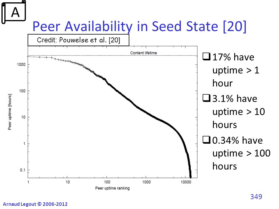 Peer Availability in Seed State [20]  17% have uptime > 1 hour  3.1% have uptime > 10 hours  0.34% have uptime > 100 hours Credit: Pouwelse et al.