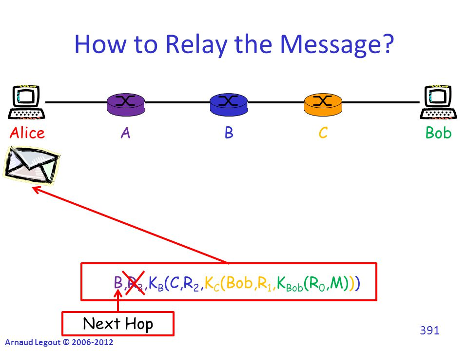 K A (B,R 3,K B (C,R 2,K C (Bob,R 1,K Bob (R 0,M)))) B,R 3,K B (C,R 2,K C (Bob,R 1,K Bob (R 0,M))) How to Relay the Message.