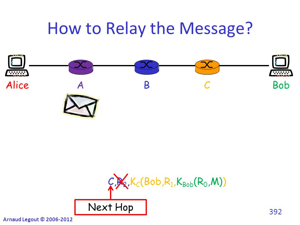 K B (C,R 2,K C (Bob,R 1,K Bob (R 0,M))) C,R 2,K C (Bob,R 1,K Bob (R 0,M)) How to Relay the Message.