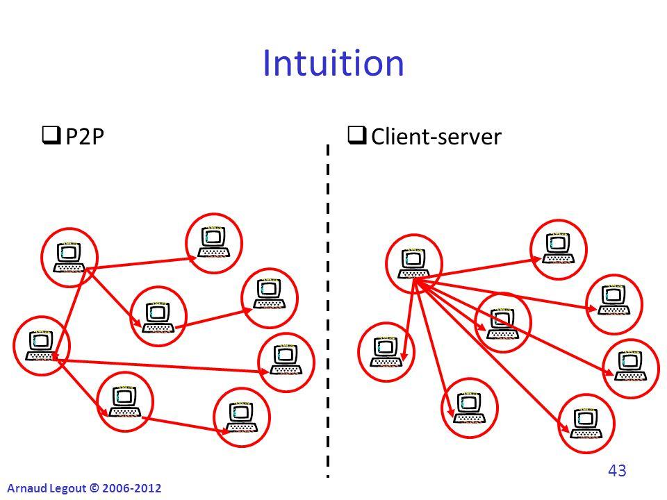 Intuition  P2P  Client-server Arnaud Legout © 2006-2012 43