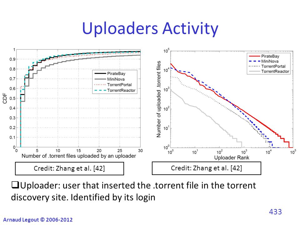 Uploaders Activity  Uploader: user that inserted the.torrent file in the torrent discovery site.