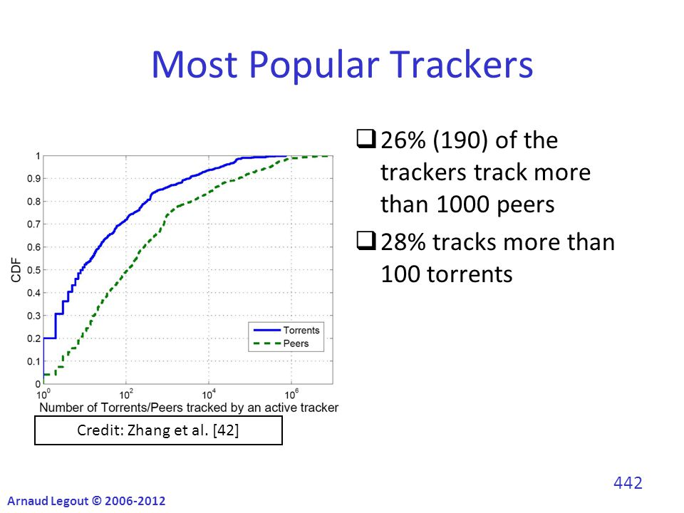 Most Popular Trackers  26% (190) of the trackers track more than 1000 peers  28% tracks more than 100 torrents Credit: Zhang et al.