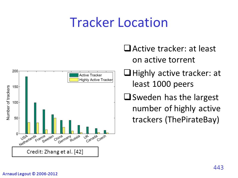 Tracker Location  Active tracker: at least on active torrent  Highly active tracker: at least 1000 peers  Sweden has the largest number of highly active trackers (ThePirateBay) Credit: Zhang et al.
